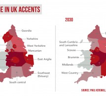 Will your accent change in 15 years?
